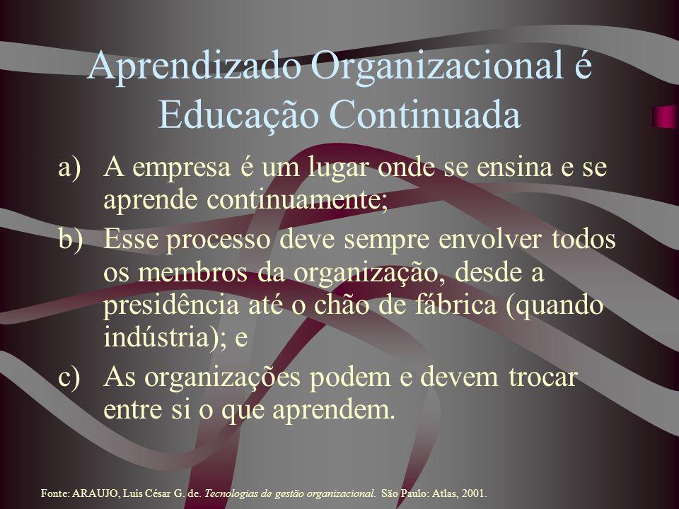 Aprendizado Organizacional é Educação Continuada a)A empresa é um lugar onde se ensina e se aprende continuamente; b)Esse processo deve sempre envolve