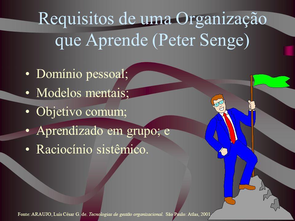 Requisitos de uma Organização que Aprende (Peter Senge) Domínio pessoal; Modelos mentais; Objetivo comum; Aprendizado em grupo; e Raciocínio sistêmico