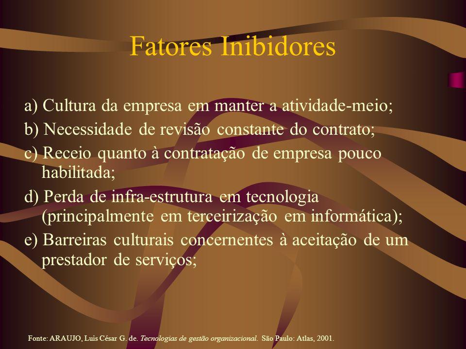Fatores Inibidores a) Cultura da empresa em manter a atividade-meio; b) Necessidade de revisão constante do contrato; c) Receio quanto à contratação d