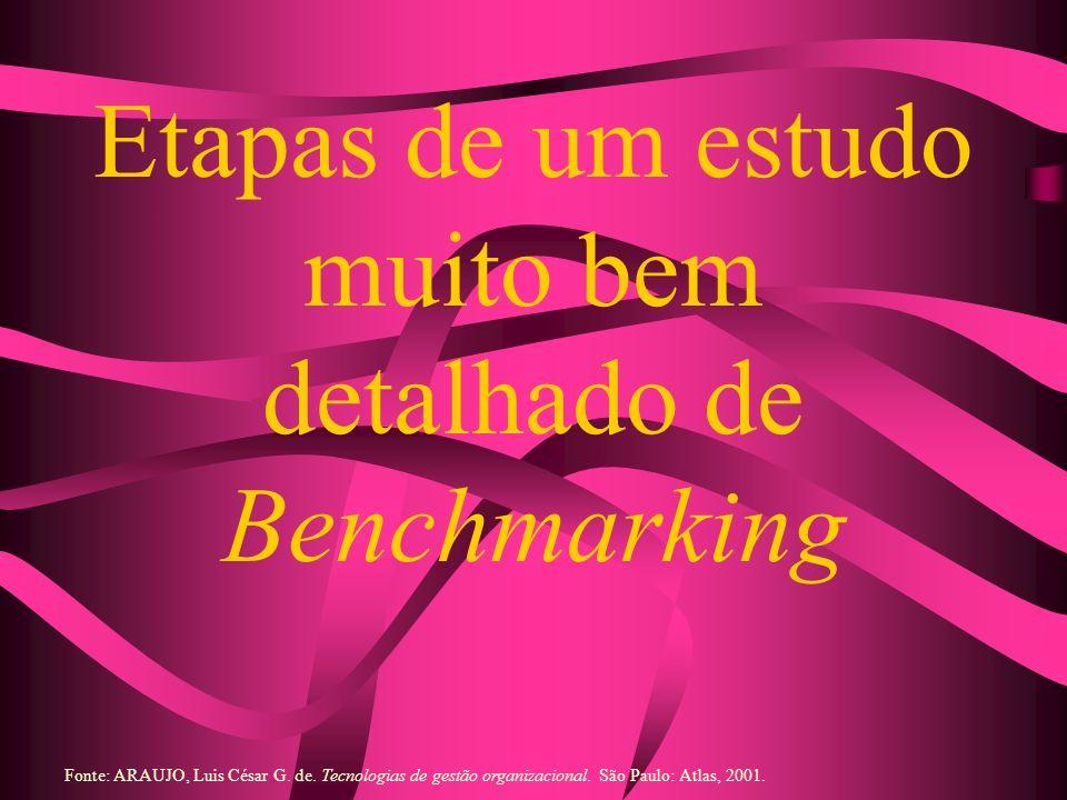 Etapas de um estudo muito bem detalhado de Benchmarking Fonte: ARAUJO, Luis César G. de. Tecnologias de gestão organizacional. São Paulo: Atlas, 2001.