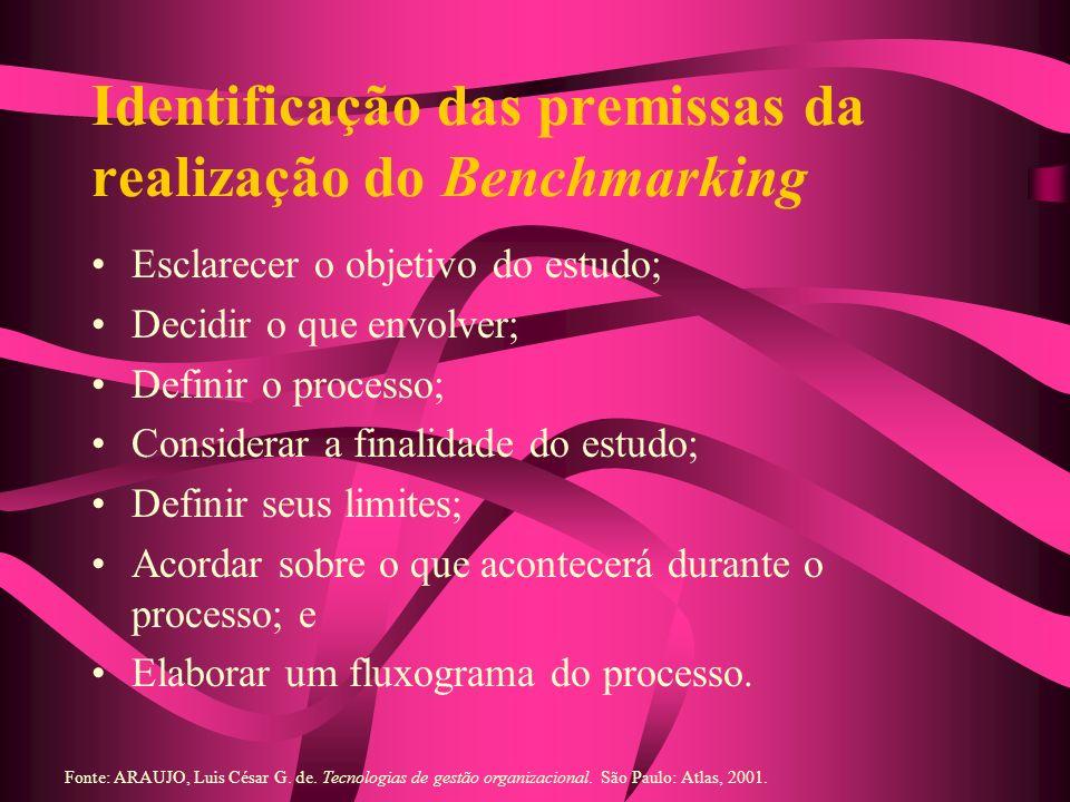 Identificação das premissas da realização do Benchmarking Esclarecer o objetivo do estudo; Decidir o que envolver; Definir o processo; Considerar a fi