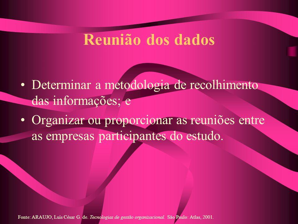 Reunião dos dados Determinar a metodologia de recolhimento das informações; e Organizar ou proporcionar as reuniões entre as empresas participantes do
