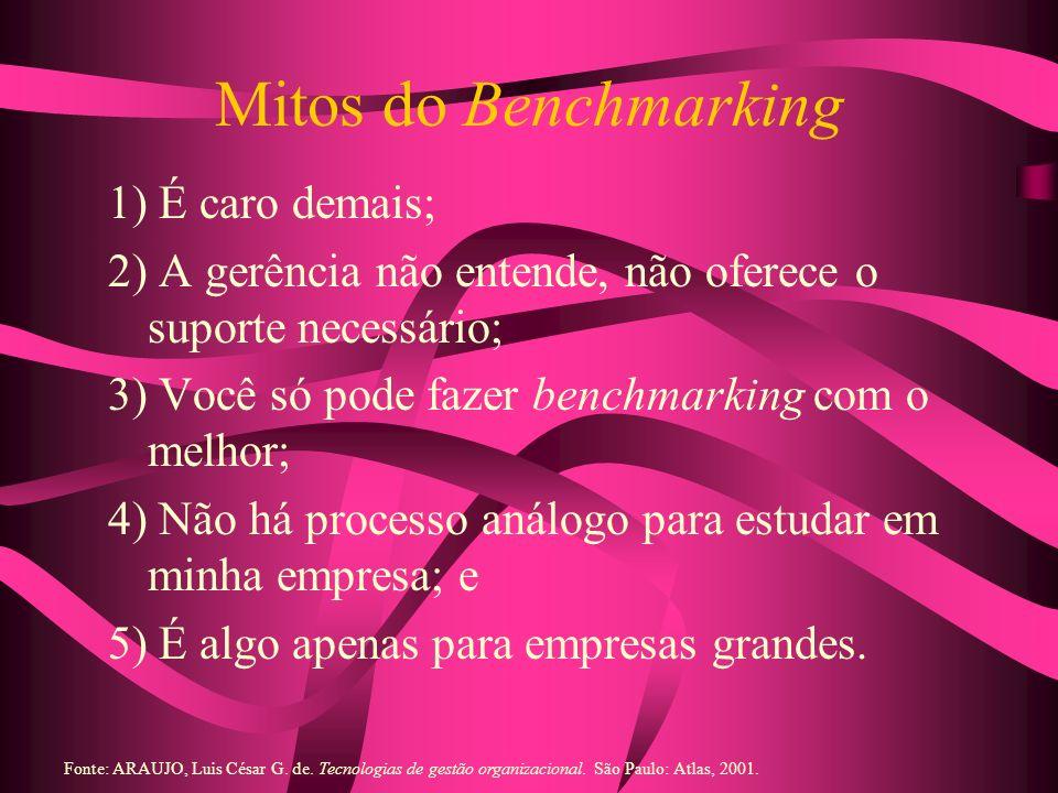 Mitos do Benchmarking 1) É caro demais; 2) A gerência não entende, não oferece o suporte necessário; 3) Você só pode fazer benchmarking com o melhor;