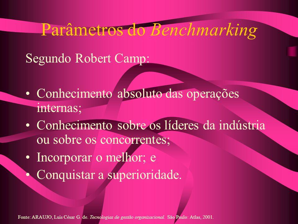 Parâmetros do Benchmarking Segundo Robert Camp: Conhecimento absoluto das operações internas; Conhecimento sobre os líderes da indústria ou sobre os c