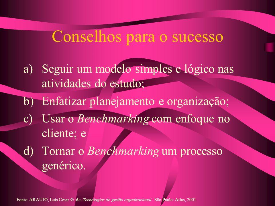 Conselhos para o sucesso a)Seguir um modelo simples e lógico nas atividades do estudo; b)Enfatizar planejamento e organização; c)Usar o Benchmarking c