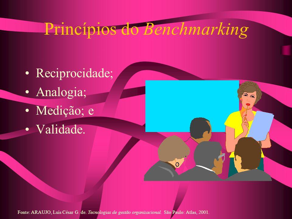 Princípios do Benchmarking Reciprocidade; Analogia; Medição; e Validade. Fonte: ARAUJO, Luis César G. de. Tecnologias de gestão organizacional. São Pa