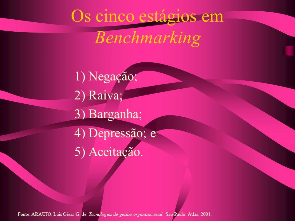 Os cinco estágios em Benchmarking 1) Negação; 2) Raiva; 3) Barganha; 4) Depressão; e 5) Aceitação. Fonte: ARAUJO, Luis César G. de. Tecnologias de ges