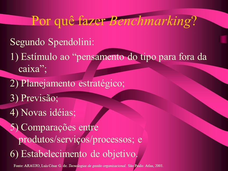 Por quê fazer Benchmarking? Segundo Spendolini: 1) Estímulo ao pensamento do tipo para fora da caixa; 2) Planejamento estratégico; 3) Previsão; 4) Nov
