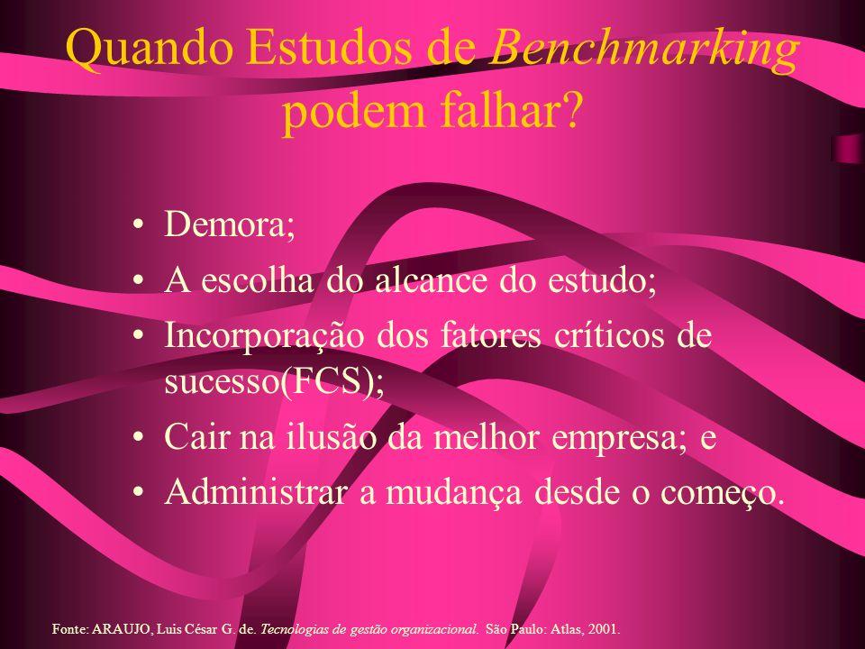 Quando Estudos de Benchmarking podem falhar? Demora; A escolha do alcance do estudo; Incorporação dos fatores críticos de sucesso(FCS); Cair na ilusão