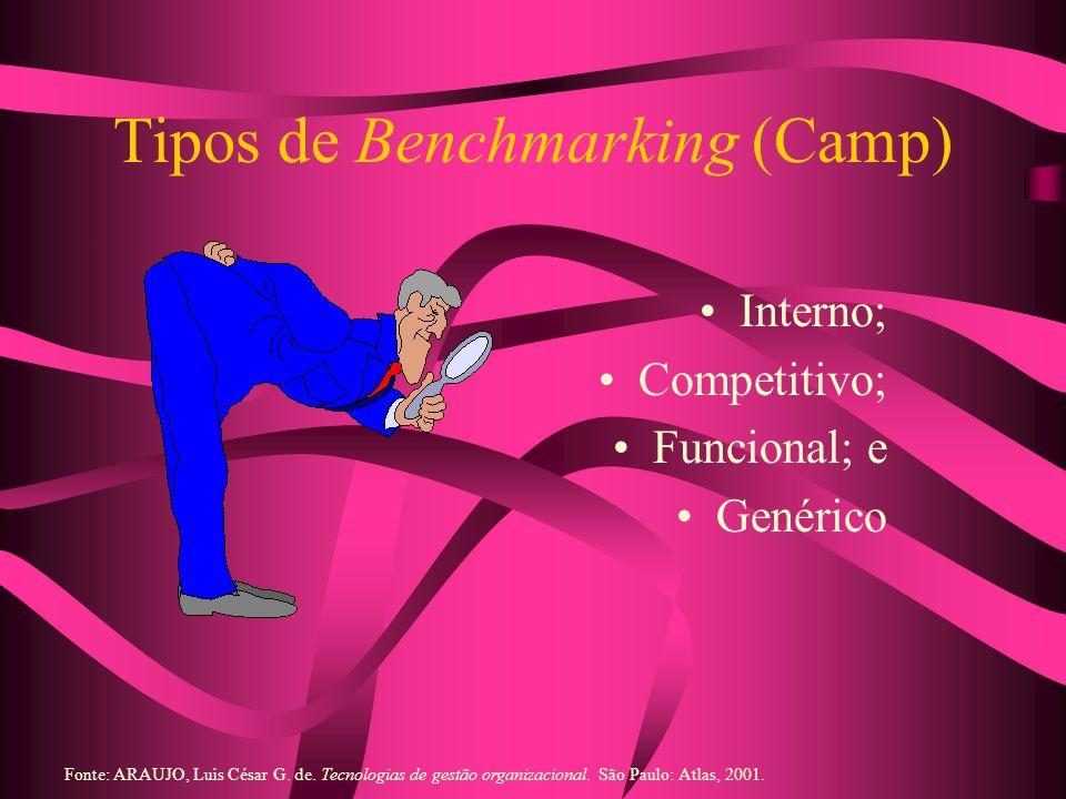 Tipos de Benchmarking (Camp) Interno; Competitivo; Funcional; e Genérico Fonte: ARAUJO, Luis César G. de. Tecnologias de gestão organizacional. São Pa
