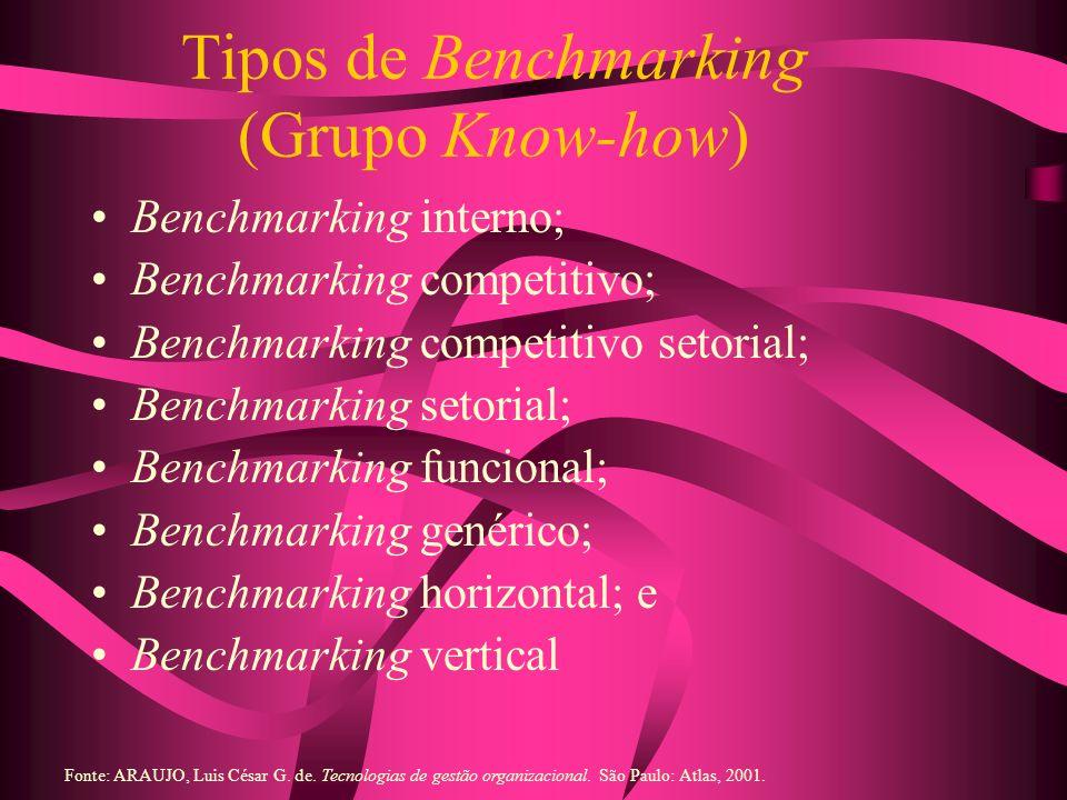 Tipos de Benchmarking (Grupo Know-how) Benchmarking interno; Benchmarking competitivo; Benchmarking competitivo setorial; Benchmarking setorial; Bench