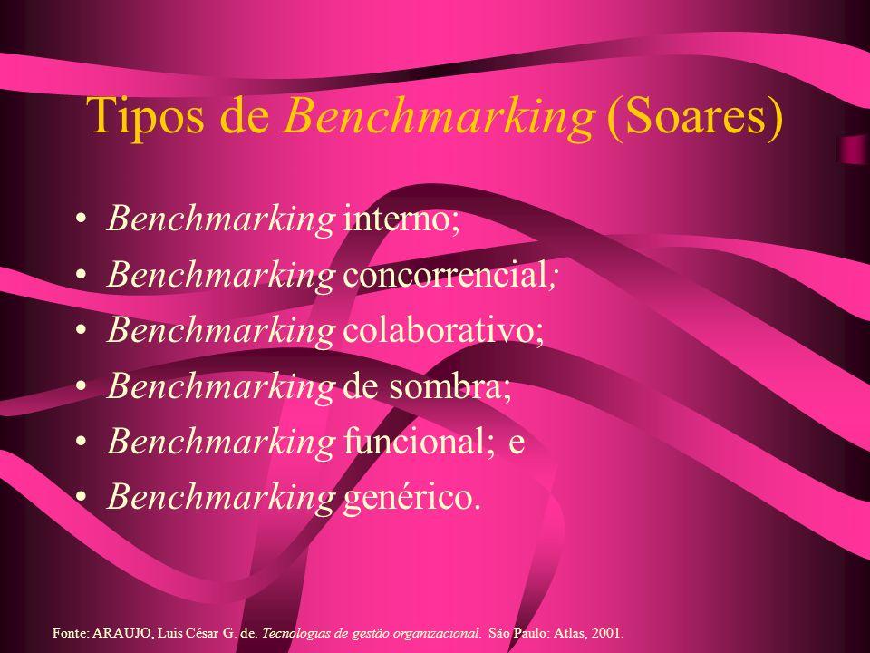 Tipos de Benchmarking (Soares) Benchmarking interno; Benchmarking concorrencial; Benchmarking colaborativo; Benchmarking de sombra; Benchmarking funci