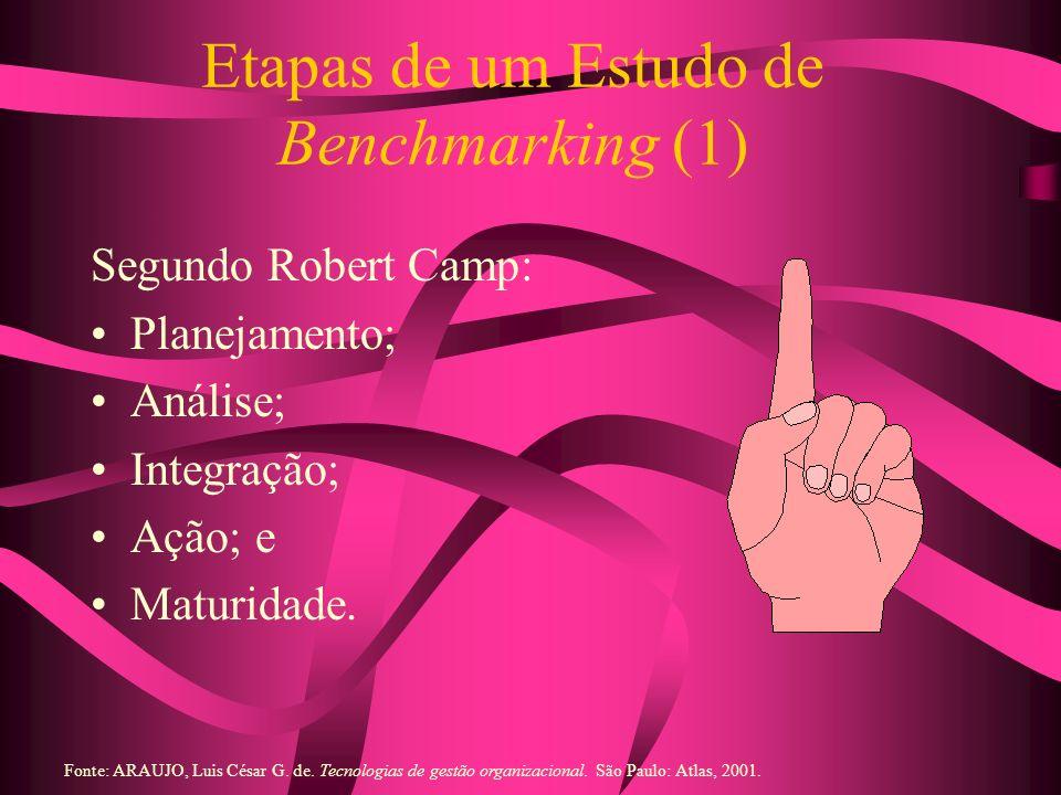 Etapas de um Estudo de Benchmarking (1) Segundo Robert Camp: Planejamento; Análise; Integração; Ação; e Maturidade. Fonte: ARAUJO, Luis César G. de. T
