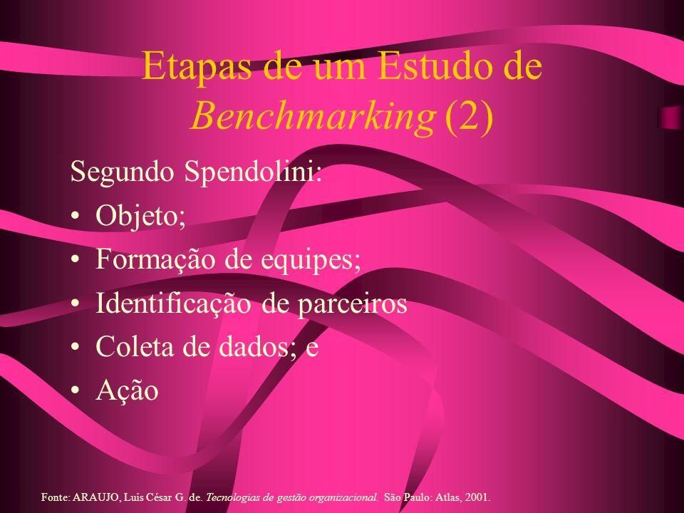 Etapas de um Estudo de Benchmarking (2) Segundo Spendolini: Objeto; Formação de equipes; Identificação de parceiros Coleta de dados; e Ação Fonte: ARA
