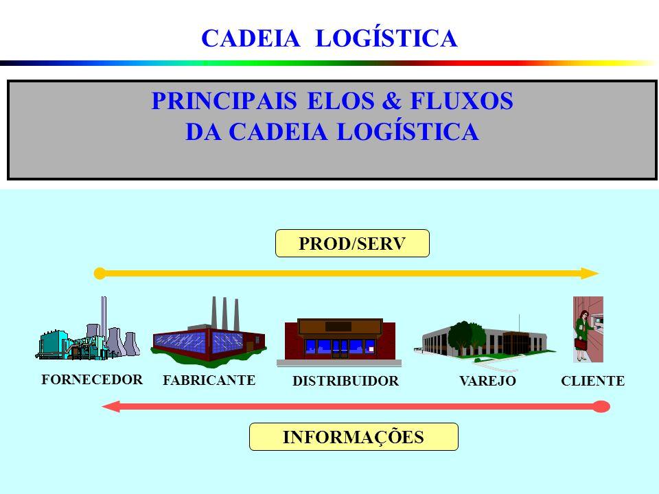PRINCIPAIS ELOS & FLUXOS DA CADEIA LOGÍSTICA CADEIA LOGÍSTICA CLIENTE FORNECEDOR FABRICANTE DISTRIBUIDOR VAREJO PROD/SERV INFORMAÇÕES