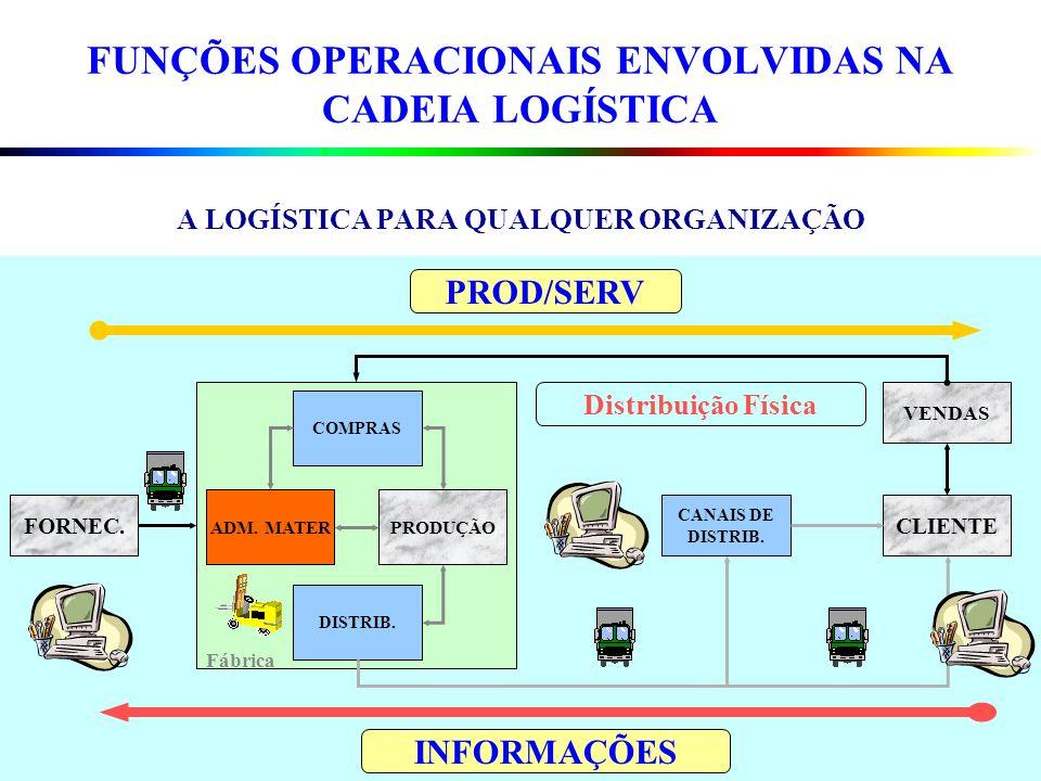 FUNÇÕES OPERACIONAIS ENVOLVIDAS NA CADEIA LOGÍSTICA A LOGÍSTICA PARA QUALQUER ORGANIZAÇÃO. FORNEC. COMPRAS PRODUÇÃO DISTRIB. VENDAS CANAIS DE DISTRIB.