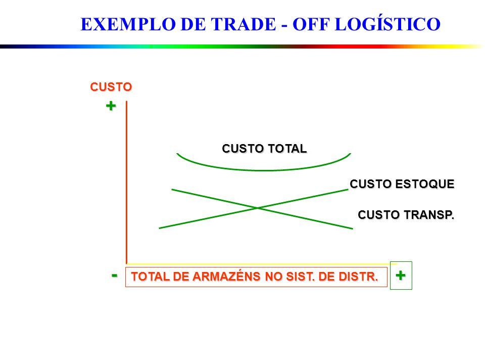 EXEMPLO DE TRADE - OFF LOGÍSTICO TOTAL DE ARMAZÉNS NO SIST. DE DISTR. CUSTO+ CUSTO TOTAL CUSTO ESTOQUE CUSTO TRANSP. + -