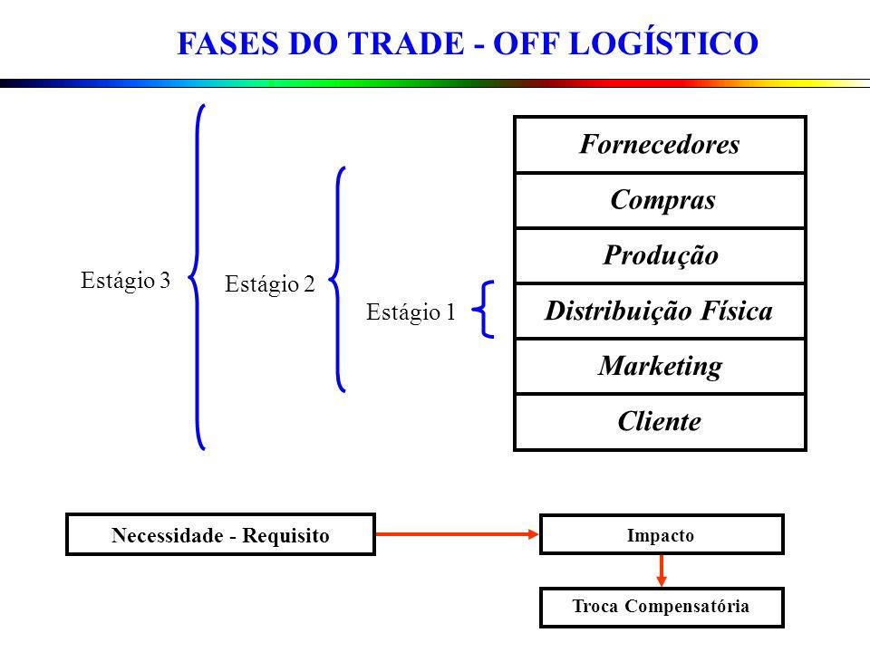 Fornecedores Compras Produção Marketing Distribuição Física Cliente Estágio 1 Estágio 2 Estágio 3 Necessidade - Requisito Impacto Troca Compensatória