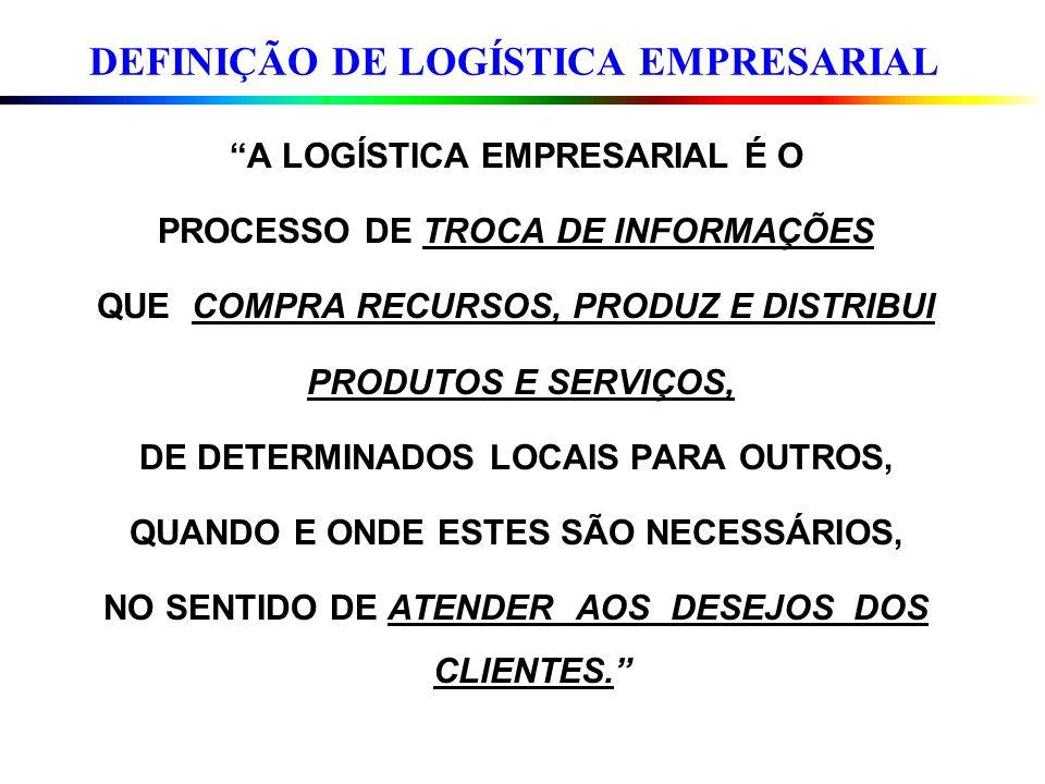 Ciclo Total do Negócio em Dias Dias Estoque Insumos + Processos + Empacotados + Contas a Receber