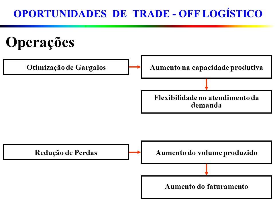 Operações Otimização de Gargalos Aumento na capacidade produtiva Flexibilidade no atendimento da demanda Redução de Perdas Aumento do volume produzido