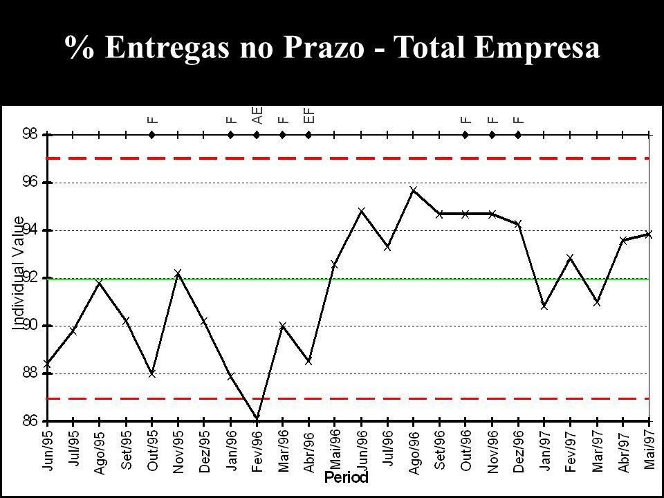 % Entregas no Prazo - Total Empresa