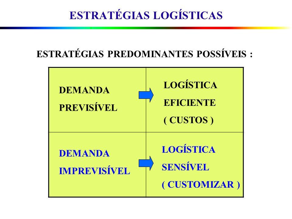 ESTRATÉGIAS PREDOMINANTES POSSÍVEIS : DEMANDA PREVISÍVEL LOGÍSTICA SENSÍVEL ( CUSTOMIZAR ) LOGÍSTICA EFICIENTE ( CUSTOS ) DEMANDA IMPREVISÍVEL ESTRATÉ