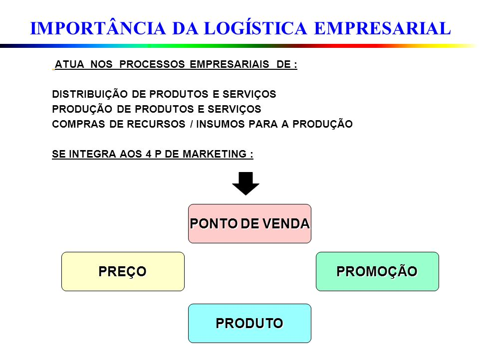 O que é ?.A cadeia logística de uma organização produz serviços percebidos.