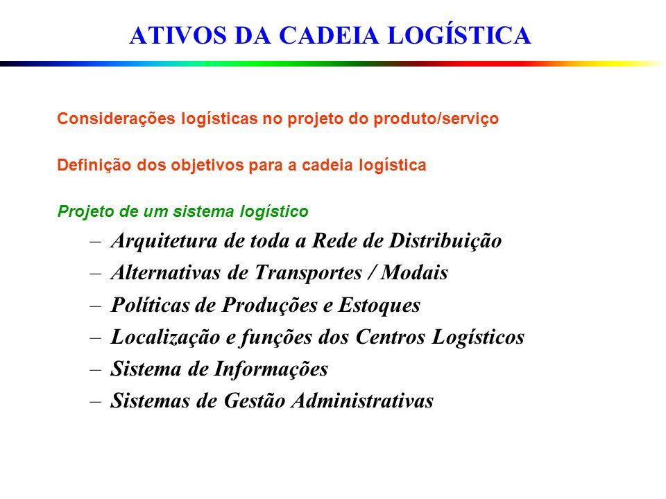 Considerações logísticas no projeto do produto/serviço Definição dos objetivos para a cadeia logística Projeto de um sistema logístico –Arquitetura de