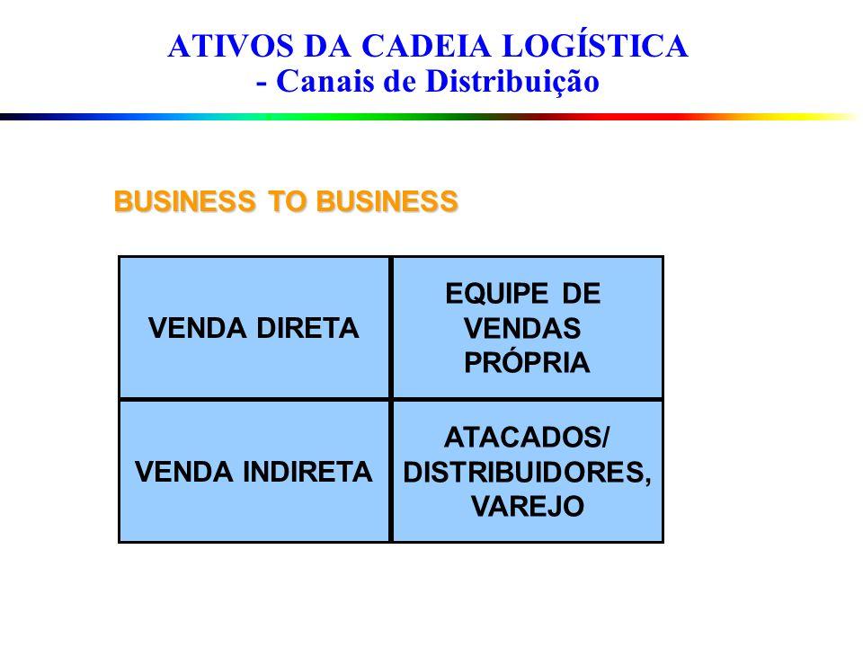 ATIVOS DA CADEIA LOGÍSTICA - Canais de Distribuição BUSINESS TO BUSINESS VENDA DIRETA EQUIPE DE VENDAS PRÓPRIA VENDA INDIRETA ATACADOS/ DISTRIBUIDORES