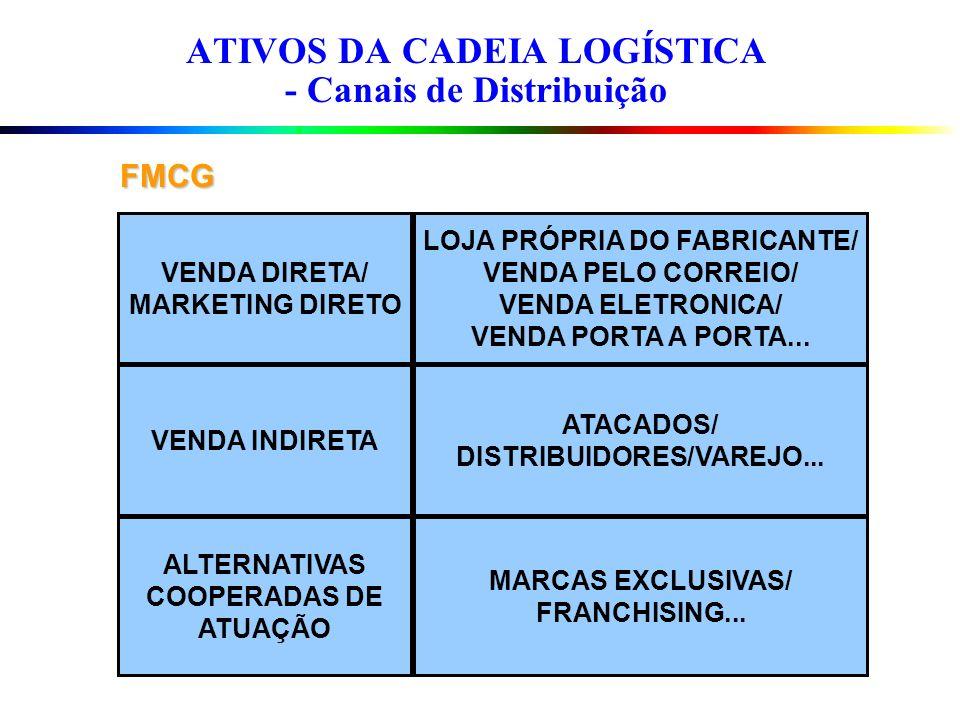 ATIVOS DA CADEIA LOGÍSTICA - Canais de Distribuição FMCG VENDA DIRETA/ MARKETING DIRETO VENDA INDIRETA ALTERNATIVAS COOPERADAS DE ATUAÇÃO LOJA PRÓPRIA