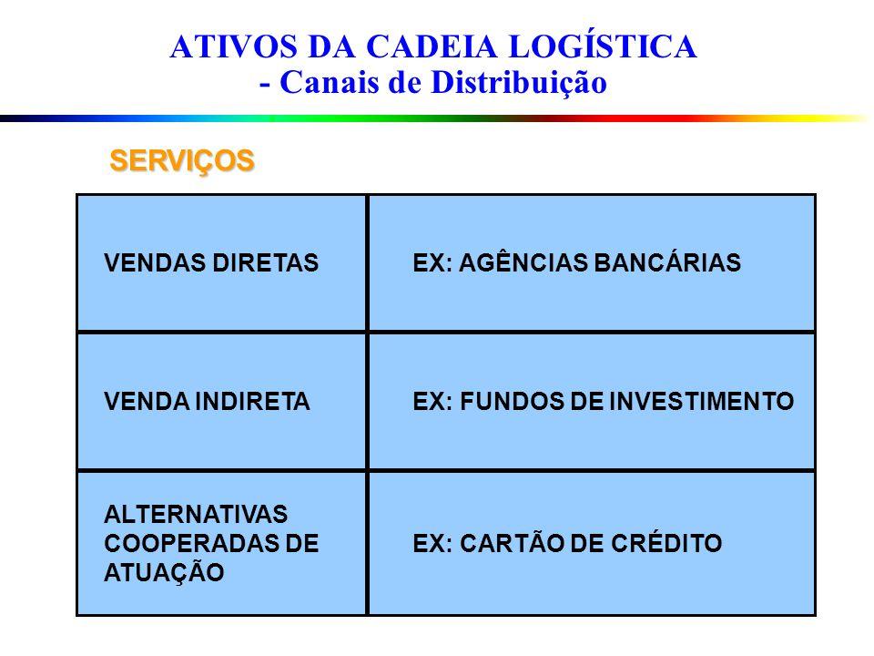 ATIVOS DA CADEIA LOGÍSTICA - Canais de Distribuição SERVIÇOS VENDAS DIRETAS VENDA INDIRETA ALTERNATIVAS COOPERADAS DE ATUAÇÃO EX: AGÊNCIAS BANCÁRIAS E