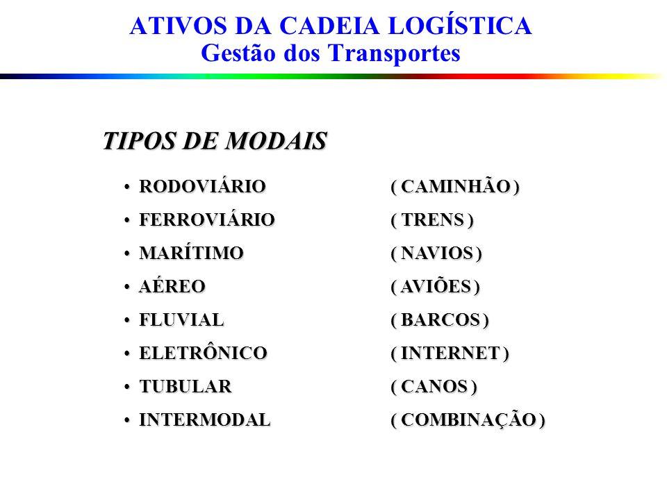 RODOVIÁRIO( CAMINHÃO ) RODOVIÁRIO( CAMINHÃO ) FERROVIÁRIO( TRENS ) FERROVIÁRIO( TRENS ) MARÍTIMO( NAVIOS ) MARÍTIMO( NAVIOS ) AÉREO( AVIÕES ) AÉREO( A
