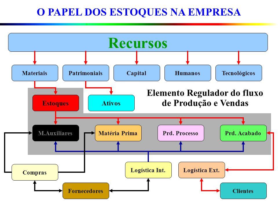 O PAPEL DOS ESTOQUES NA EMPRESA MateriaisPatrimoniaisCapitalHumanosTecnológicos Recursos M.AuxiliaresMatéria PrimaPrd. ProcessoPrd. Acabado EstoquesAt