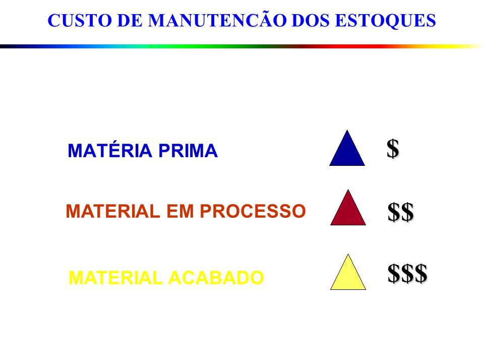 C CUSTO DE MANUTENCÃO DOS ESTOQUES$ $$$ $$ MATÉRIA PRIMA MATERIAL EM PROCESSO MATERIAL ACABADO