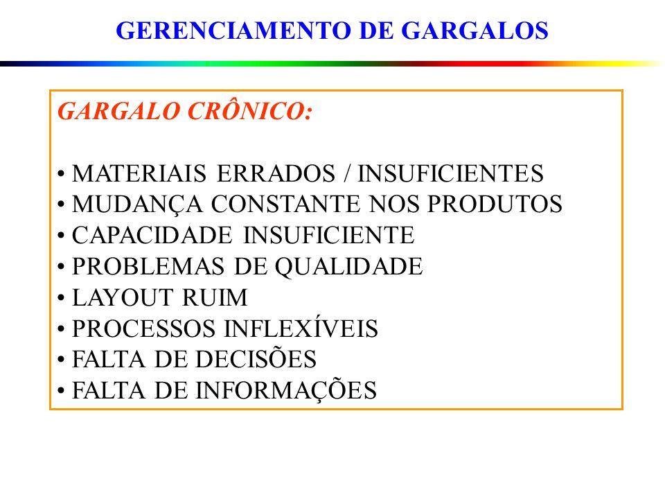 GERENCIAMENTO DE GARGALOS GARGALO CRÔNICO: MATERIAIS ERRADOS / INSUFICIENTES MUDANÇA CONSTANTE NOS PRODUTOS CAPACIDADE INSUFICIENTE PROBLEMAS DE QUALI