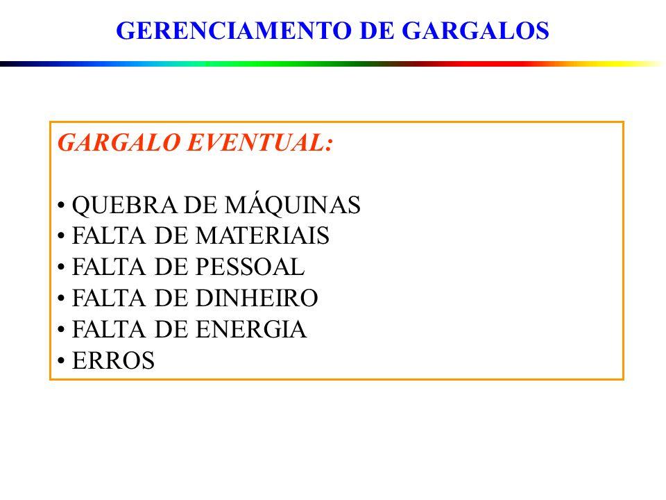 GERENCIAMENTO DE GARGALOS GARGALO EVENTUAL: QUEBRA DE MÁQUINAS FALTA DE MATERIAIS FALTA DE PESSOAL FALTA DE DINHEIRO FALTA DE ENERGIA ERROS