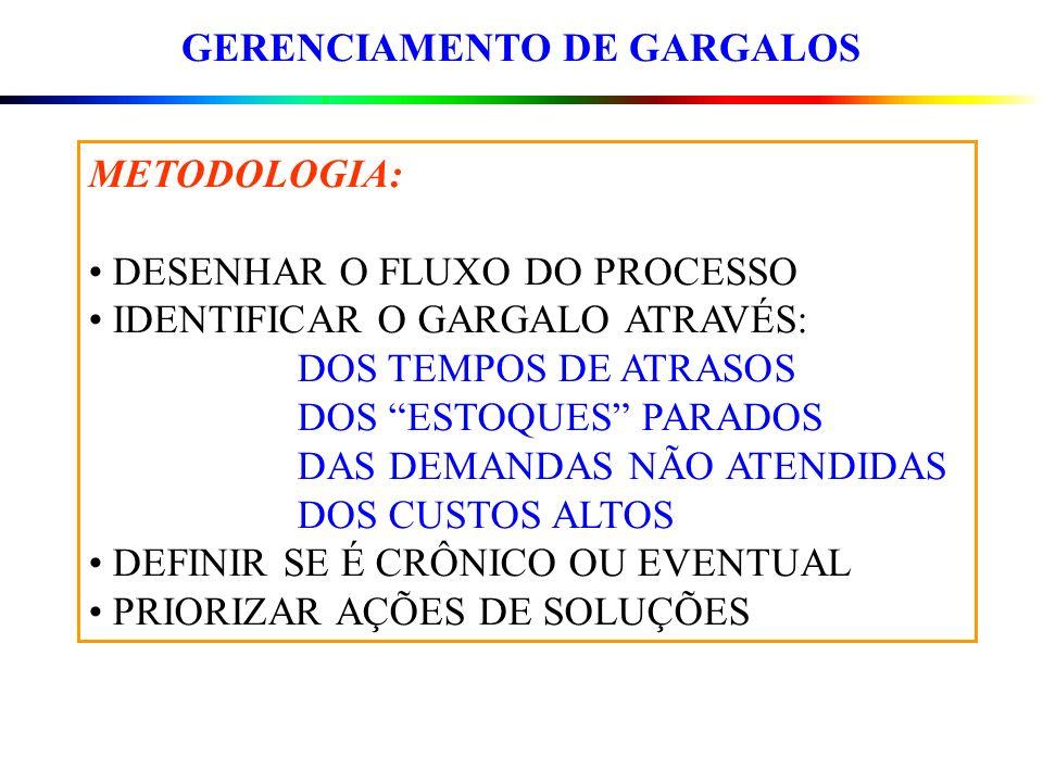 GERENCIAMENTO DE GARGALOS METODOLOGIA: DESENHAR O FLUXO DO PROCESSO IDENTIFICAR O GARGALO ATRAVÉS: DOS TEMPOS DE ATRASOS DOS ESTOQUES PARADOS DAS DEMA