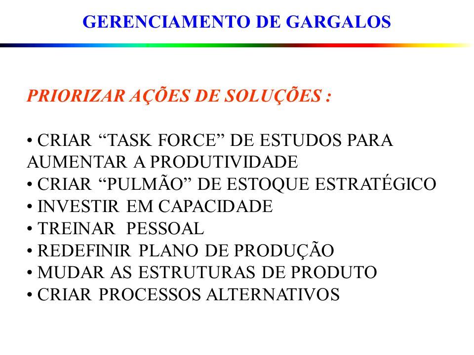 GERENCIAMENTO DE GARGALOS PRIORIZAR AÇÕES DE SOLUÇÕES : CRIAR TASK FORCE DE ESTUDOS PARA AUMENTAR A PRODUTIVIDADE CRIAR PULMÃO DE ESTOQUE ESTRATÉGICO