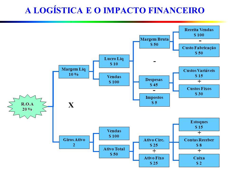 Fornecedores Compras Produção Marketing Distribuição Física Cliente Estágio 1 Estágio 2 Estágio 3 Necessidade - Requisito Impacto Troca Compensatória FASES DO TRADE - OFF LOGÍSTICO