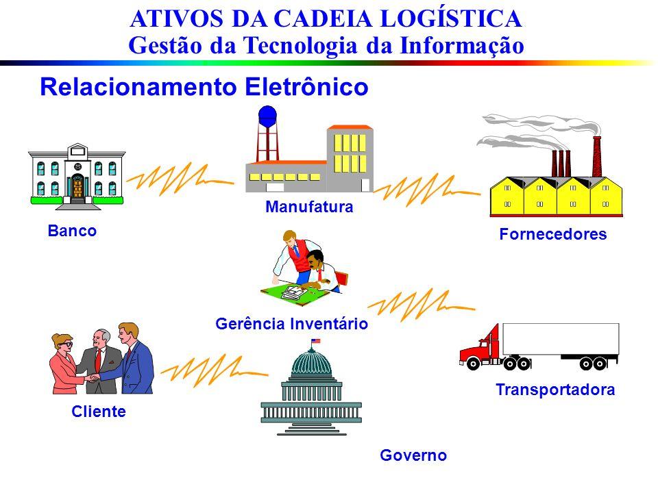 Relacionamento Eletrônico Cliente Banco Fornecedores Transportadora Governo Gerência Inventário Manufatura ATIVOS DA CADEIA LOGÍSTICA Gestão da Tecnol