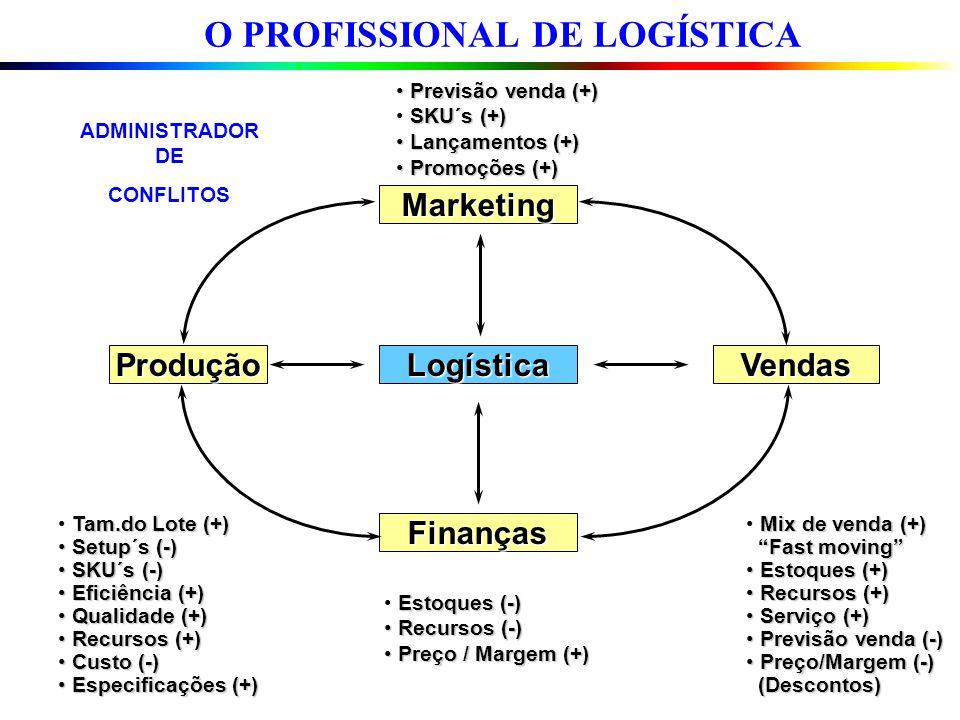 O PROFISSIONAL DE LOGÍSTICA Previsão venda (+) Previsão venda (+) SKU´s (+) Lançamentos (+) Lançamentos (+) Promoções (+) Promoções (+) Marketing Prod