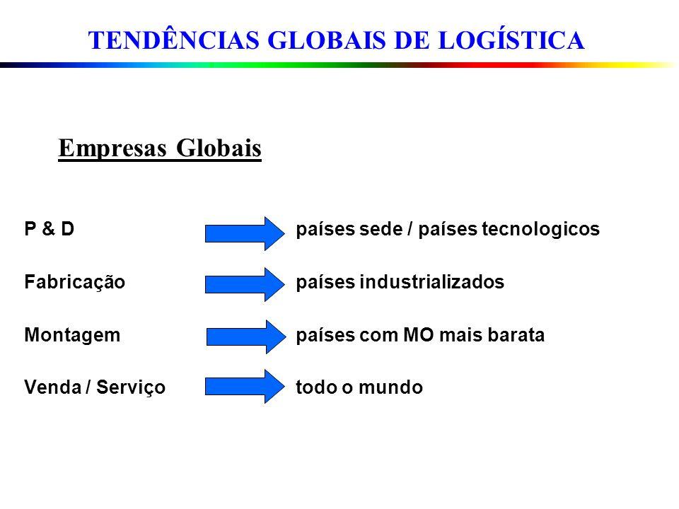 Empresas Globais P & D países sede / países tecnologicos Fabricação países industrializados Montagem países com MO mais barata Venda / Serviço todo o