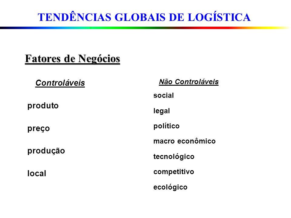 Fatores de Negócios Controláveis produto preço produção local Não Controláveis social legal político macro econômico tecnológico competitivo ecológico