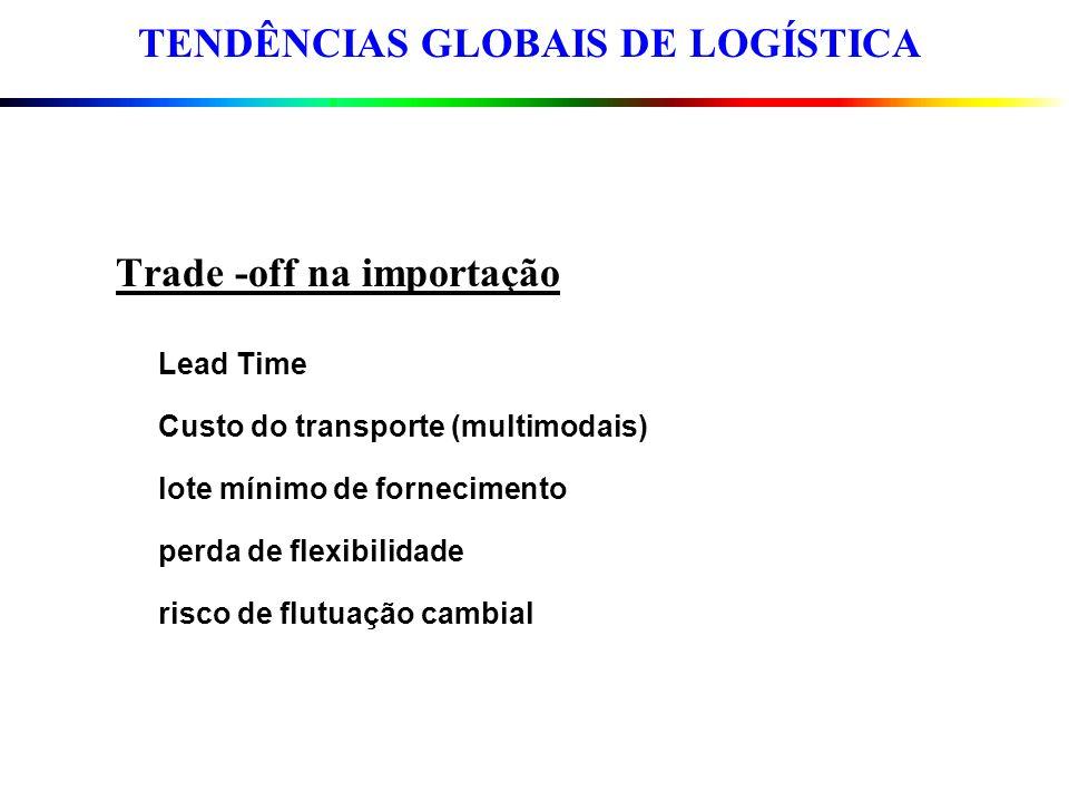 Trade -off na importação Lead Time Custo do transporte (multimodais) lote mínimo de fornecimento perda de flexibilidade risco de flutuação cambial TEN