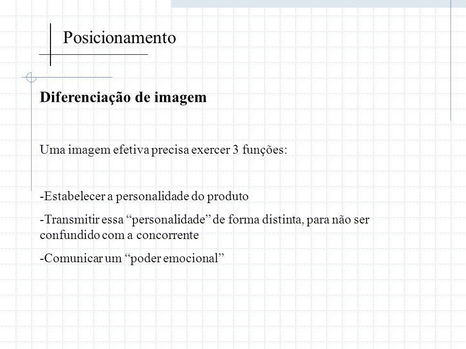 Posicionamento Diferenciação de imagem Uma imagem efetiva precisa exercer 3 funções: -Estabelecer a personalidade do produto -Transmitir essa personal