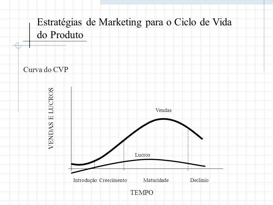 Estratégias de Marketing para o Ciclo de Vida do Produto Curva do CVP Vendas Lucros IntroduçãoCrescimentoMaturidadeDeclínio TEMPO VENDAS E LUCROS