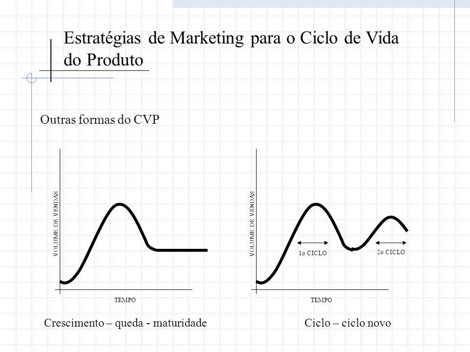 Estratégias de Marketing para o Ciclo de Vida do Produto Outras formas do CVP TEMPO VOLUME DE VENDAS TEMPO VOLUME DE VENDAS 1o CICLO 2o CICLO Crescime