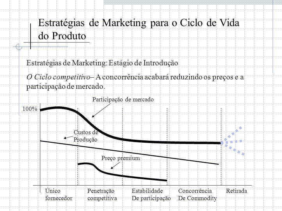 Estratégias de Marketing para o Ciclo de Vida do Produto Estratégias de Marketing: Estágio de Introdução O Ciclo competitivo– A concorrência acabará r