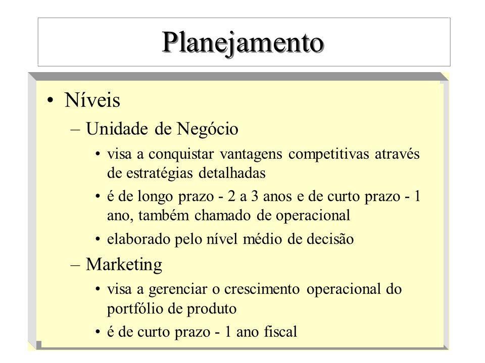 Planejamento Resumo nível tipo responsávelprazo Corporativoestratégico comitê 5 a 10 Empresarialestratégico diretoria 3 a 5 Negócioestratégico gerência 2 a 3 Negóciooperacional gerência 1 ano Marketingoperacional gerência 1 ano