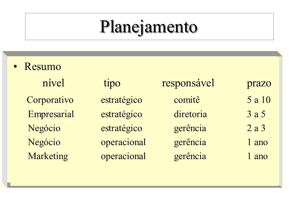 Planejamento - conceitos Objetivo –É uma intenção.
